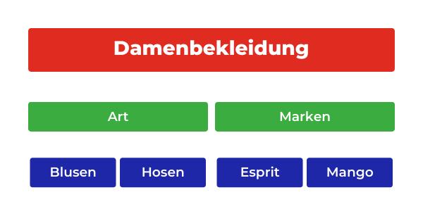 Optimierung von Anzeigengruppen in Google-Adwords